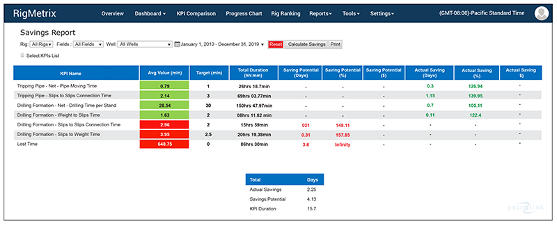 Quick Reporting and Calculation of ILT and Savings Potential for Single and Multiple KPIs